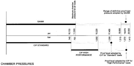 chamber-pressures - C.I.P.-SAAMI