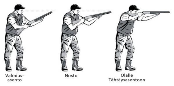 haulikko-ammunnan-vaiheet