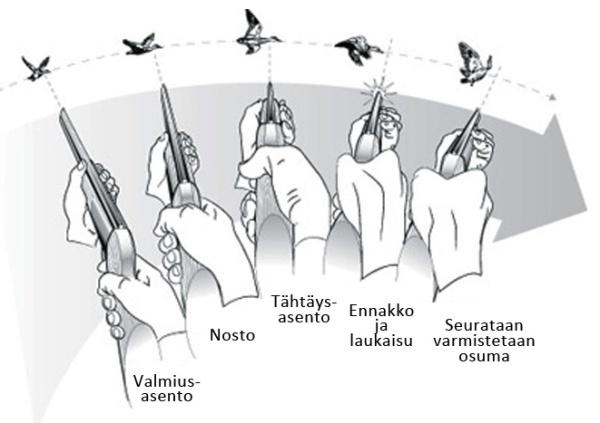 haulikkoa-ampumatekniikkaennakko