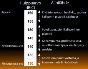 Impulssilähteiden tyypillisiä äänenpaineen huippuarvoja