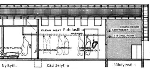 Lahtivaja Teurastila sivulta