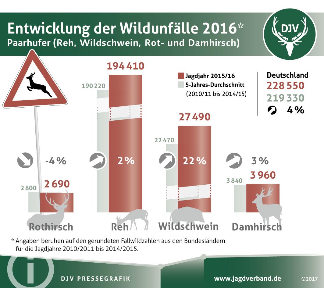 Entwicklung der Wildunfälle 2016