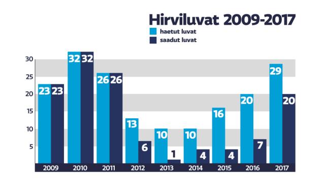 Hirviluvat 2009-2017 Kuivajoen Pohjoispuolen Metsästysseura